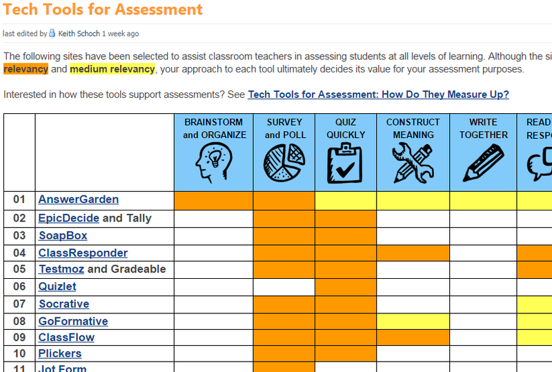 a description of the mostly used tools in risk assessment in missouri risk assessment tool Find and compare risk management software risk tools include simply add your risk assessment data or integrate with resolver's risk assessment tool.