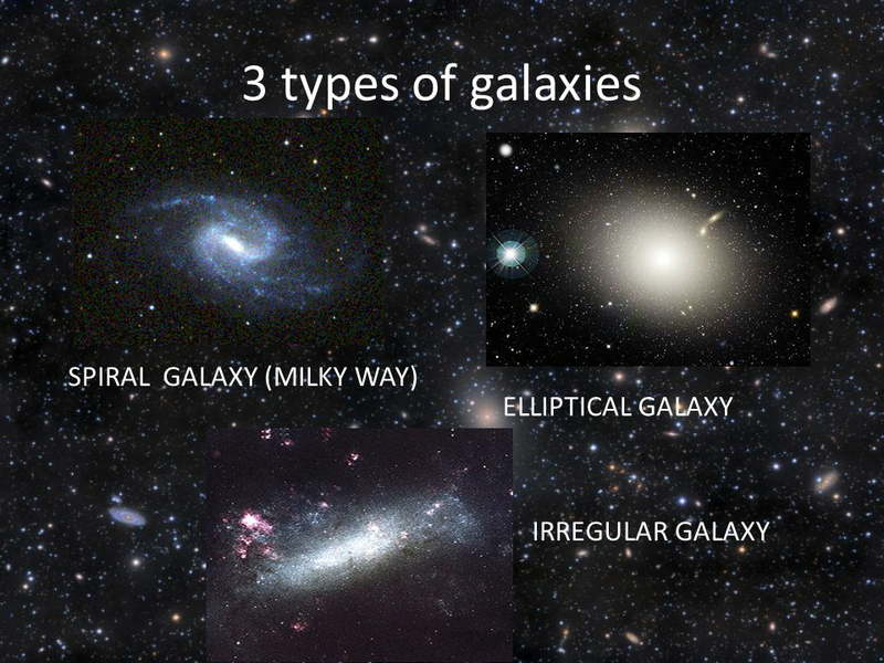 Basic segregation of galaxies on the basis of their shapes by Edwin Hubble.