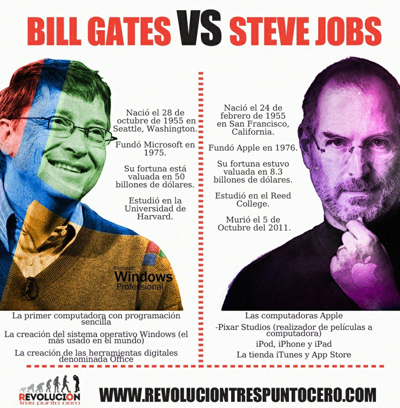 comparison of steve jobs and bill gates Bill gates was/is know for microsoft and being a detailed person steve jobs is an artist and know for apple this is a quick read and may wet your appetite to learn more about these men i recommend this book to anyone who is interested in history and/or want to know about these two.