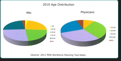mal distibution of physicians Why does the mal-distribution of physicians persist in spite of the number of physicians graduated #3 the health are delivery system now places increased emphasis on maintaining wellness and on promoting disease avoidance through health behaviors and life styles what challenges does this new orientation pose for our existing system of.