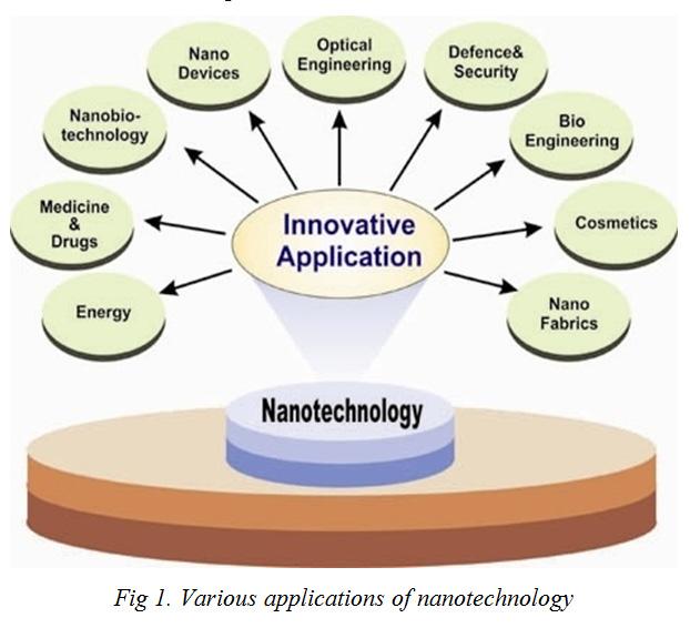 thesis statement on nanotechnology